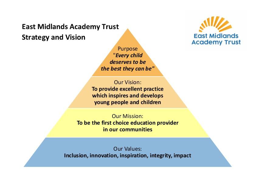 East Midlands Academy Trust Strategy Pyramid