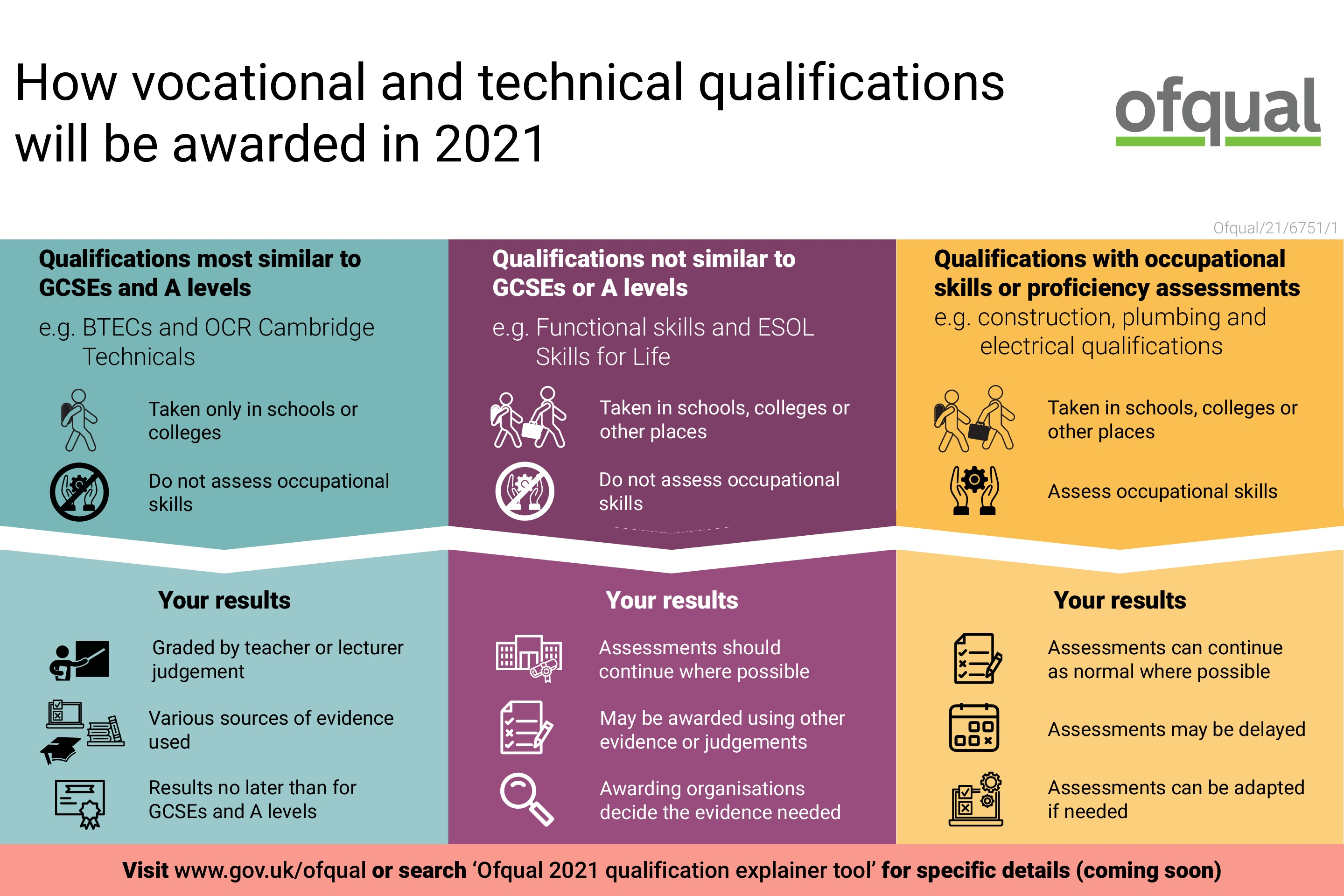 Infographic   how vocational and technical qualifications will be awarded in 2021